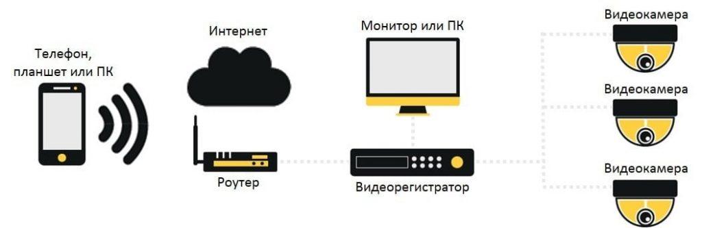 Работа системы видеонаблюдения
