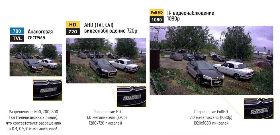 Сравнение систем видеонаблюдения